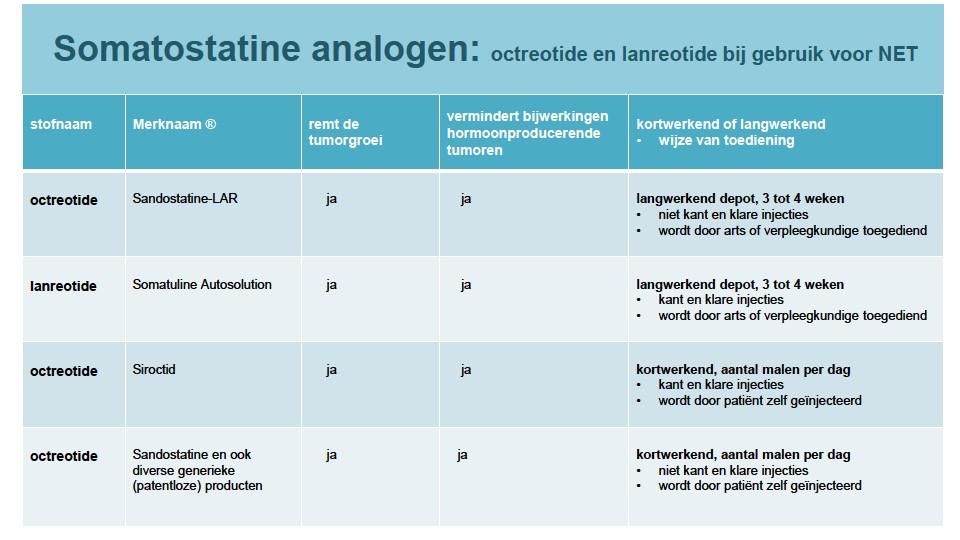 Behandeling Met Somatostatine Analogen Bij Net